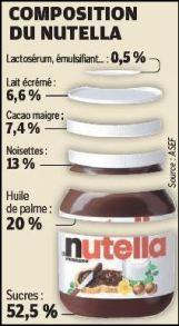 Nutella-Composition-produit-communication