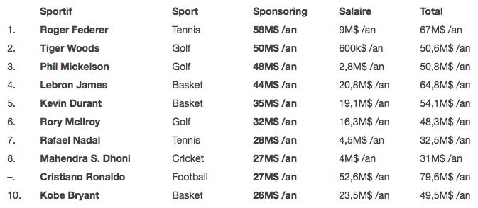 Top 10 sportifs les mieux payés