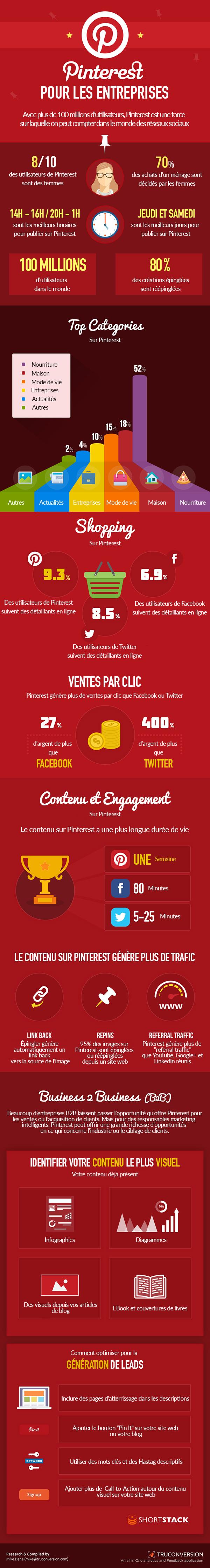 infographie-pinterest-entreprise